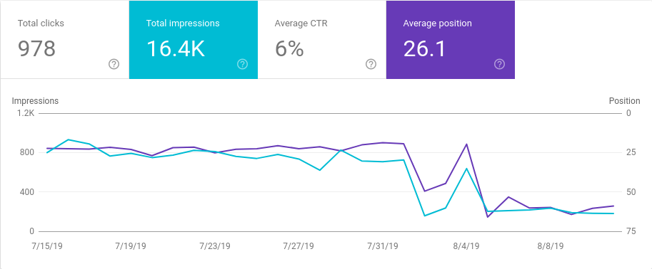 Blog w Google Search Console