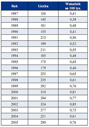 Zgony z powodu przedawkowania narkotyków w latach 1987–2005.